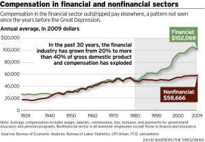 Compensation in the financial sector